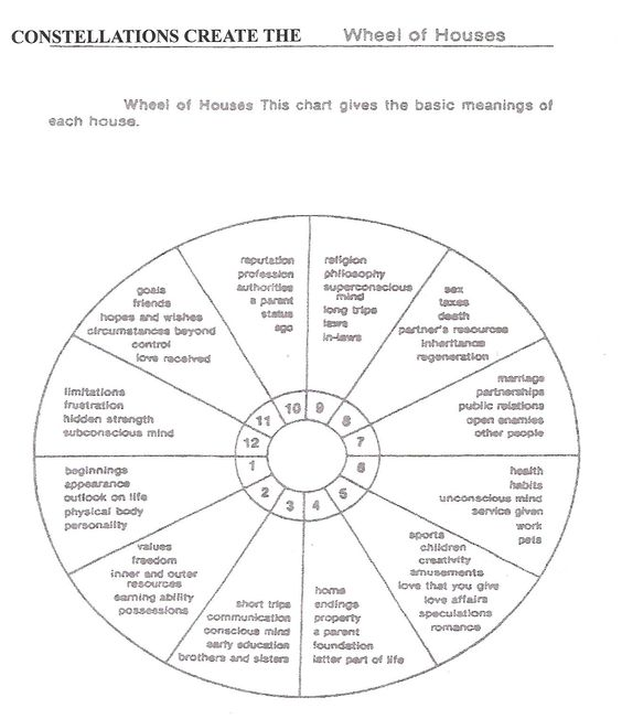 Introduction To Astrology: The Signs, Aspects, and Houses