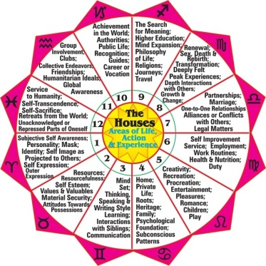 What Do The Houses Mean In Astrology